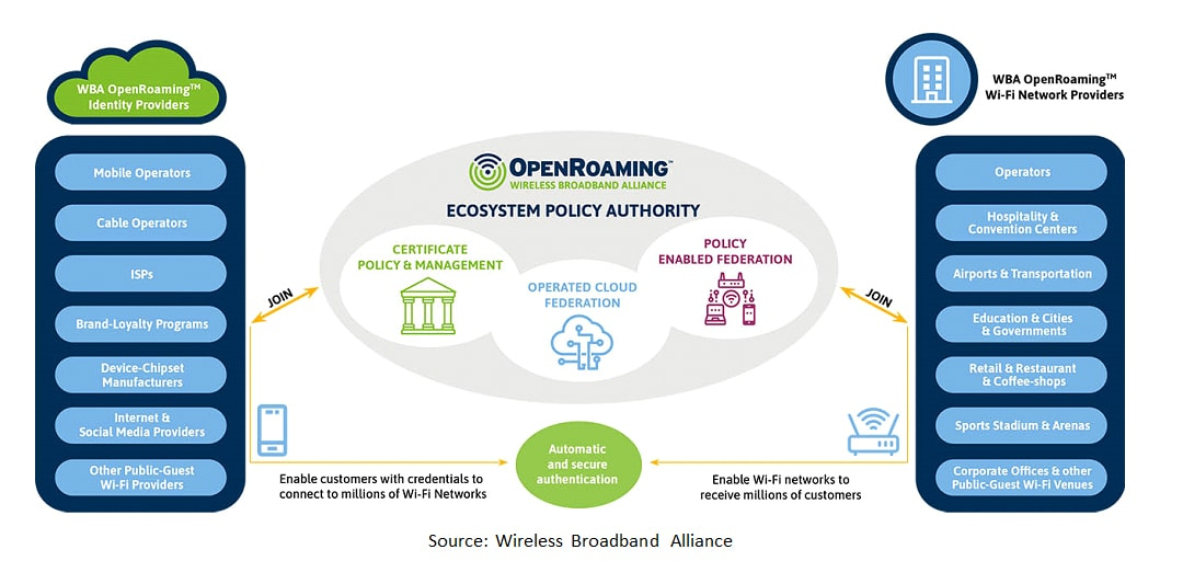 New Opportunities for Wi-Fi Operators with Open Wi-Fi and OpenRoamingTM