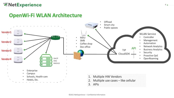 How Open Wi-Fi Solves the Problem of Vendor Lock for Service Providers